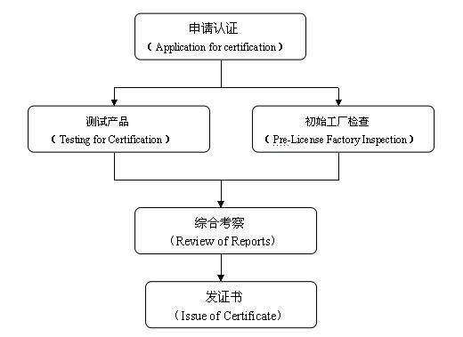 kc认证流程